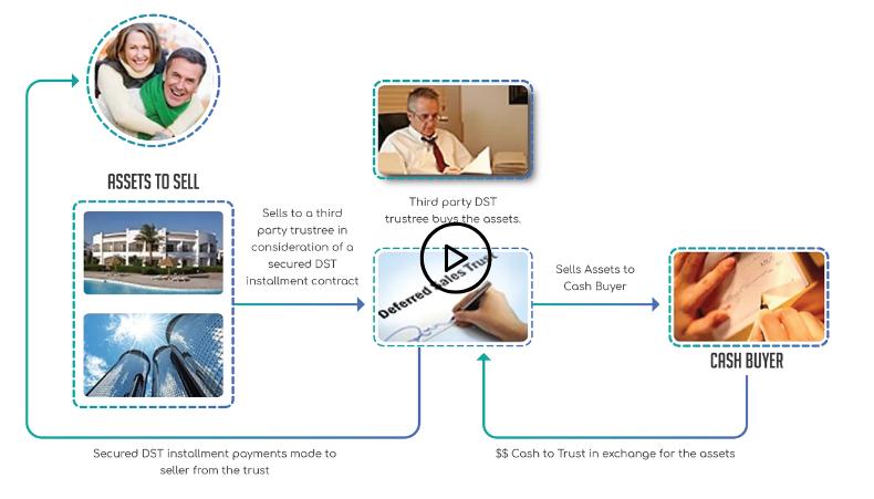 sales trust process